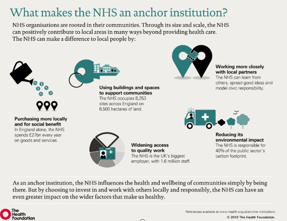 infographic from the Health Foundation Article on the NHS as an anchor institution